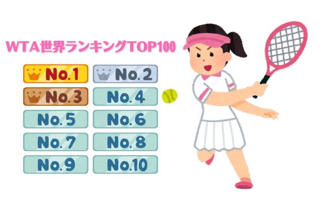 世界 ランキング テニス